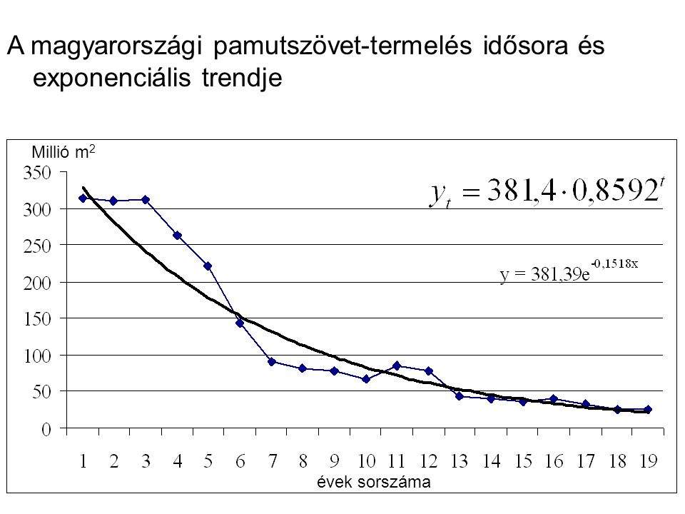 Millió m 2 évek sorszáma A magyarországi pamutszövet-termelés idősora és exponenciális trendje