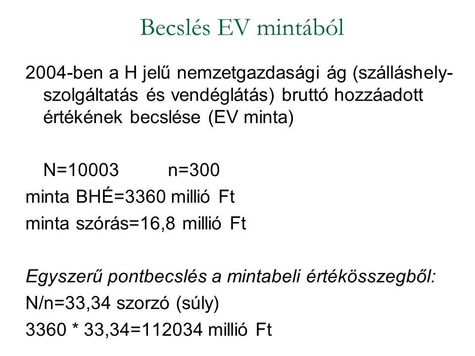 2004-ben a H jelű nemzetgazdasági ág (szálláshely- szolgáltatás és vendéglátás) bruttó hozzáadott értékének becslése (EV minta) N=10003n=300 minta BHÉ