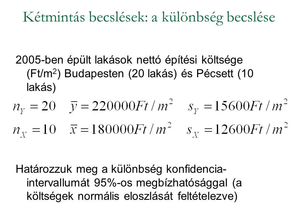 2005-ben épült lakások nettó építési költsége (Ft/m 2 ) Budapesten (20 lakás) és Pécsett (10 lakás) Határozzuk meg a különbség konfidencia- intervallu