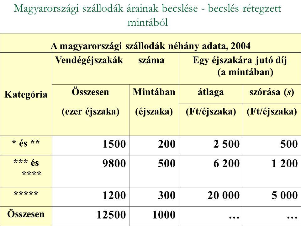 A magyarországi szállodák néhány adata, 2004 Kategória Vendégéjszakákszáma Egy éjszakára jutó díj (a mintában) ÖsszesenMintábanátlagaszórása (s) (ezer