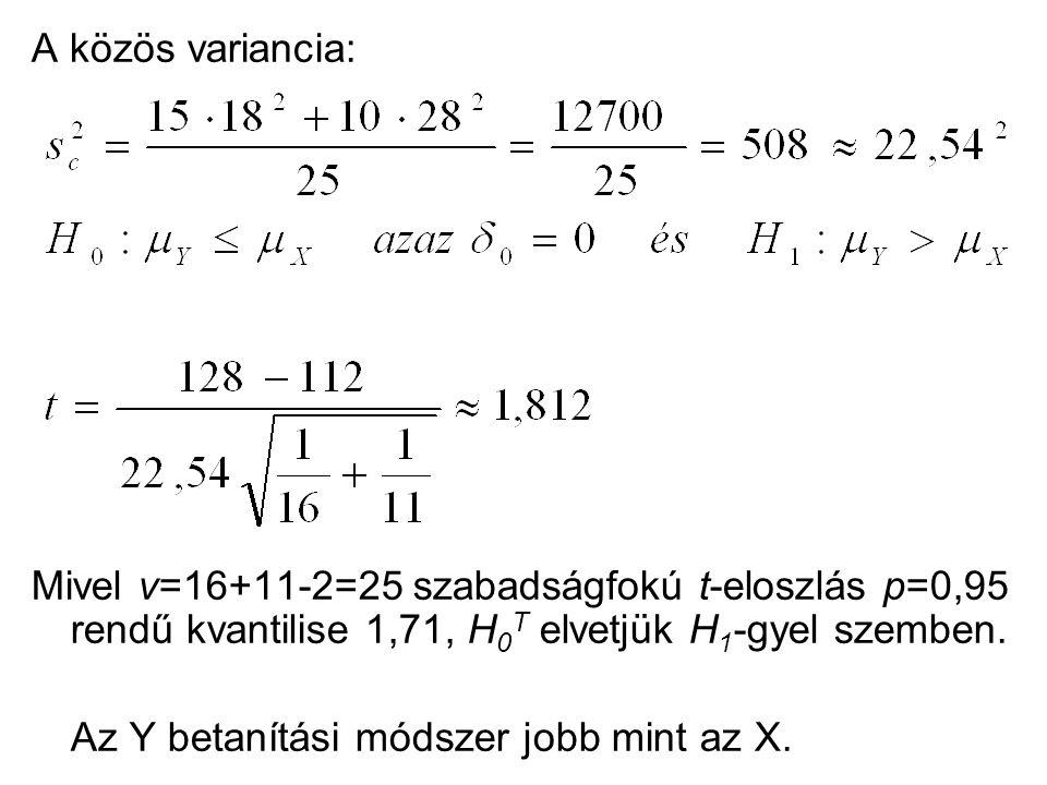 A közös variancia: Mivel v=16+11-2=25 szabadságfokú t-eloszlás p=0,95 rendű kvantilise 1,71, H 0 T elvetjük H 1 -gyel szemben.