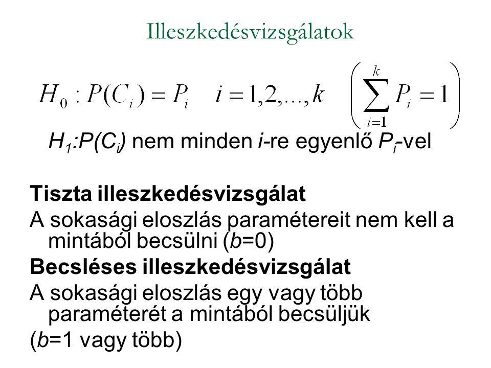 H 1 :P(C i ) nem minden i-re egyenlő P i -vel Tiszta illeszkedésvizsgálat A sokasági eloszlás paramétereit nem kell a mintából becsülni (b=0) Becsléses illeszkedésvizsgálat A sokasági eloszlás egy vagy több paraméterét a mintából becsüljük (b=1 vagy több) Illeszkedésvizsgálatok