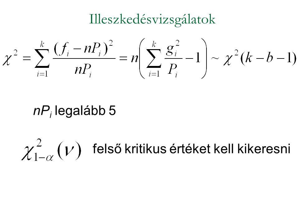 A magyar népesség súlyeloszlása - illeszkedésvizsgálat A magyar népesség súly szerinti megoszlásaSzámítások Súlykategória A sokaságban (százalék) 100*P i A mintában (fő) n i Relatív gyakoriság a mintában g i Sovány 15720,1440,138240 Normális 251760,3520,495616 Túlsúlyos 602520,5040,423360 Összesen 1005001,0001,057216