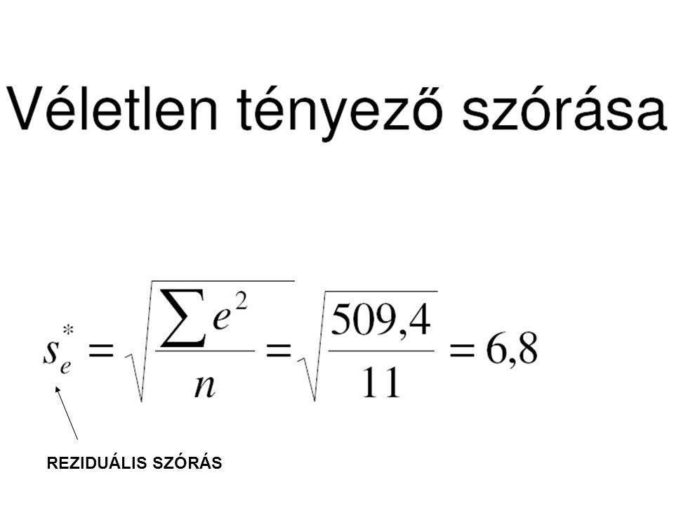 REZIDUÁLIS SZÓRÁS