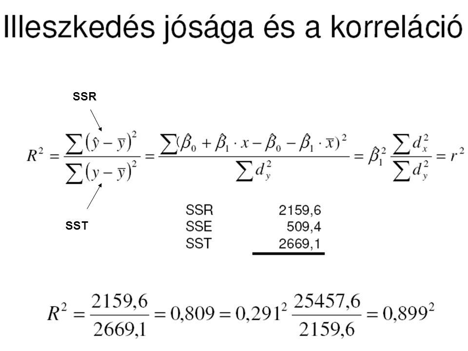 ( SSR SST