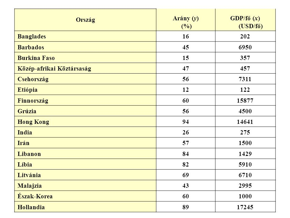 Ország Arány (y) (%) GDP/fő (x) (USD/fő) Banglades16202 Barbados456950 Burkina Faso15357 Közép-afrikai Köztársaság47457 Csehország567311 Etiópia12122