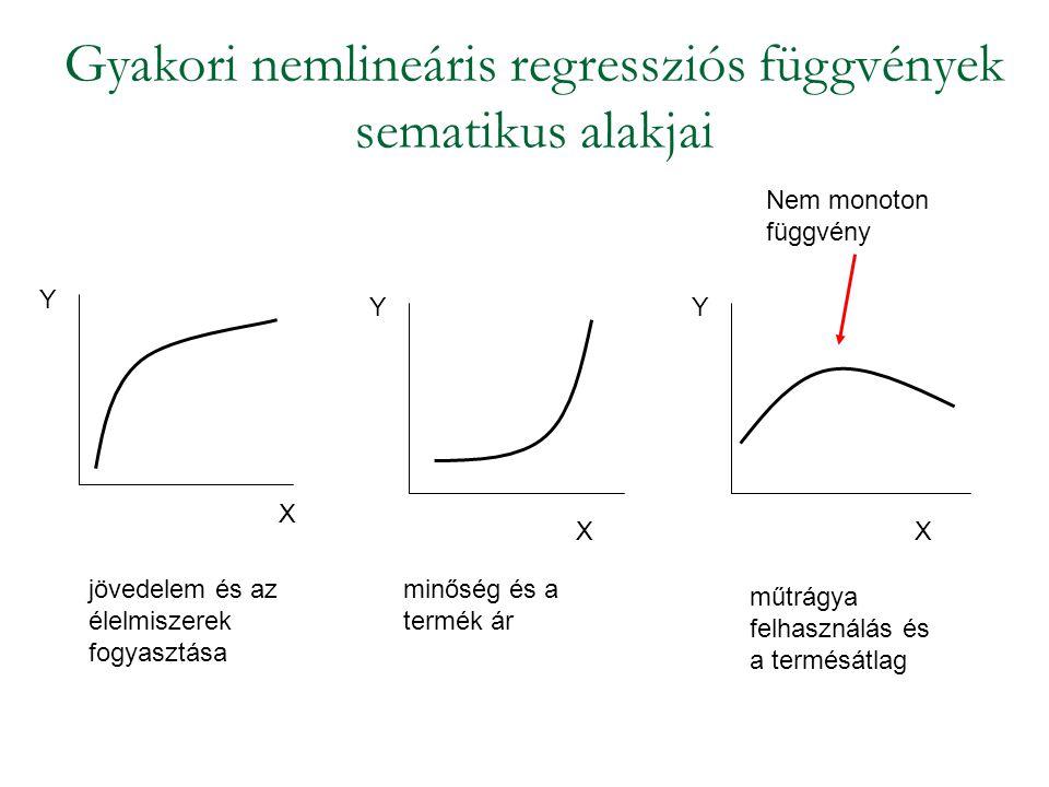 Gyakori nemlineáris regressziós függvények sematikus alakjai X Y YY XX jövedelem és az élelmiszerek fogyasztása minőség és a termék ár műtrágya felhas