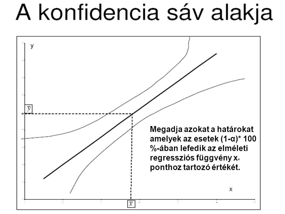 Megadja azokat a határokat amelyek az esetek (1-α)* 100 %-ában lefedik az elméleti regressziós függvény x * ponthoz tartozó értékét.