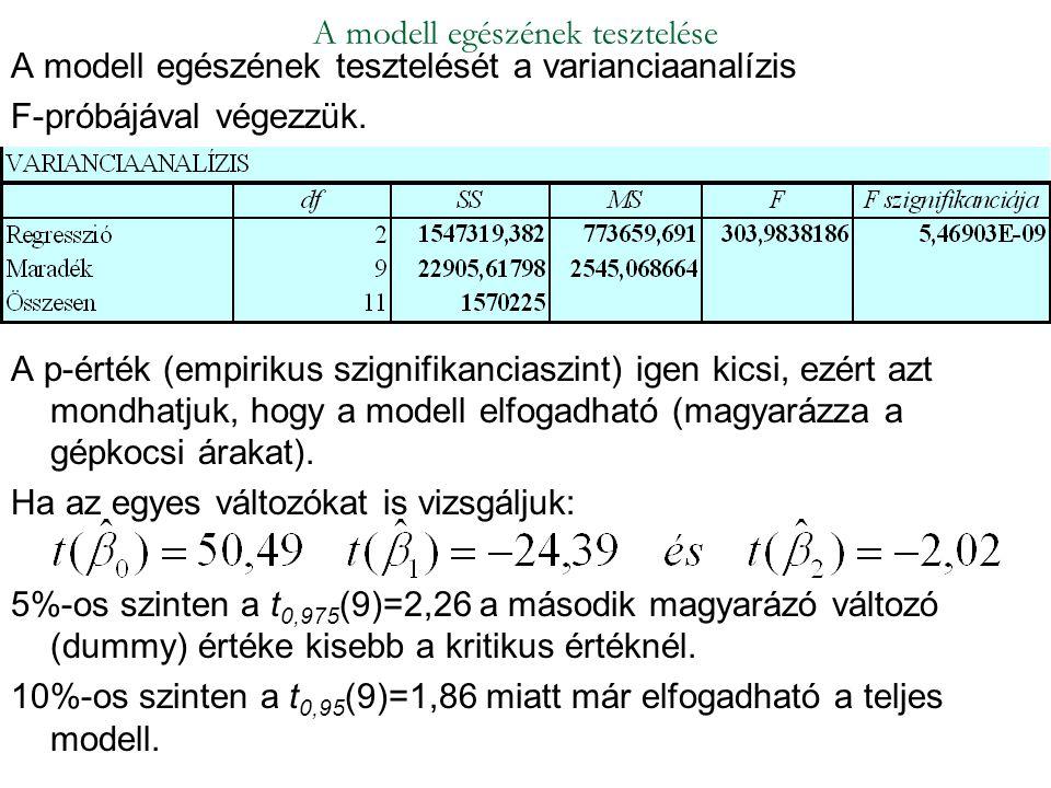 A modell egészének tesztelését a varianciaanalízis F-próbájával végezzük. A p-érték (empirikus szignifikanciaszint) igen kicsi, ezért azt mondhatjuk,