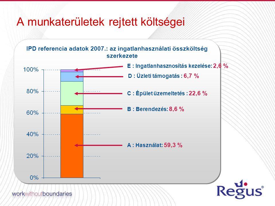 A munkaterületek rejtett költségei A : Occupancy : 59,3 % B : Installation : 8,6 % C : Building Operation : 22,6 % D : Business Support : 6,7 % E : Occupancy Management : 2,6 % IPD referencia adatok 2007.: az ingatlanhasználati összköltség szerkezete A : Használat: 59,3 % B : Berendezés: 8,6 % C : Épület üzemeltetés : 22,6 % D : Üzleti támogatás : 6,7 % E : Ingatlanhasznosítás kezelése: 2,6 %
