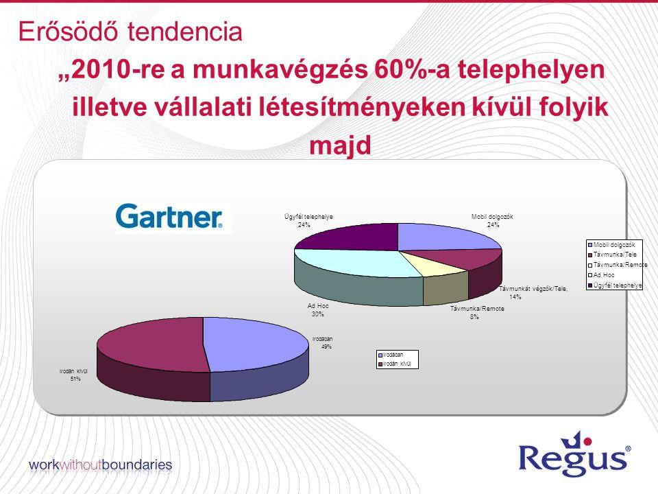 """Erősödő tendencia """"2010-re a munkavégzés 60%-a telephelyen illetve vállalati létesítményeken kívül folyik majd Mobil dolgozók 24% Távmunkát végzők/Tele, 14% Távmunka/Remote 8% Ad Hoc 30% Ügyfél telephelye 24% Mobil dolgozók Távmunka/Tele Távmunka/Remote Ad Hoc Ügyfél telephelye Irodában 49% Irodán kívül 51% Irodában Irodán kívül"""
