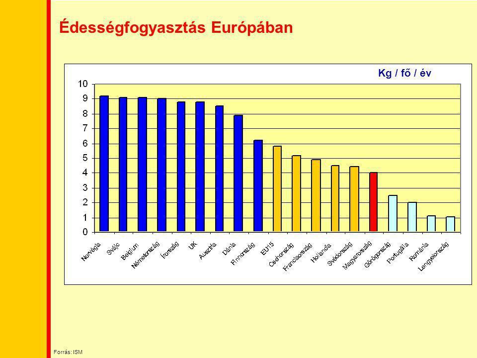 Édességfogyasztás Európában Kg / fő / év Forrás: ISM
