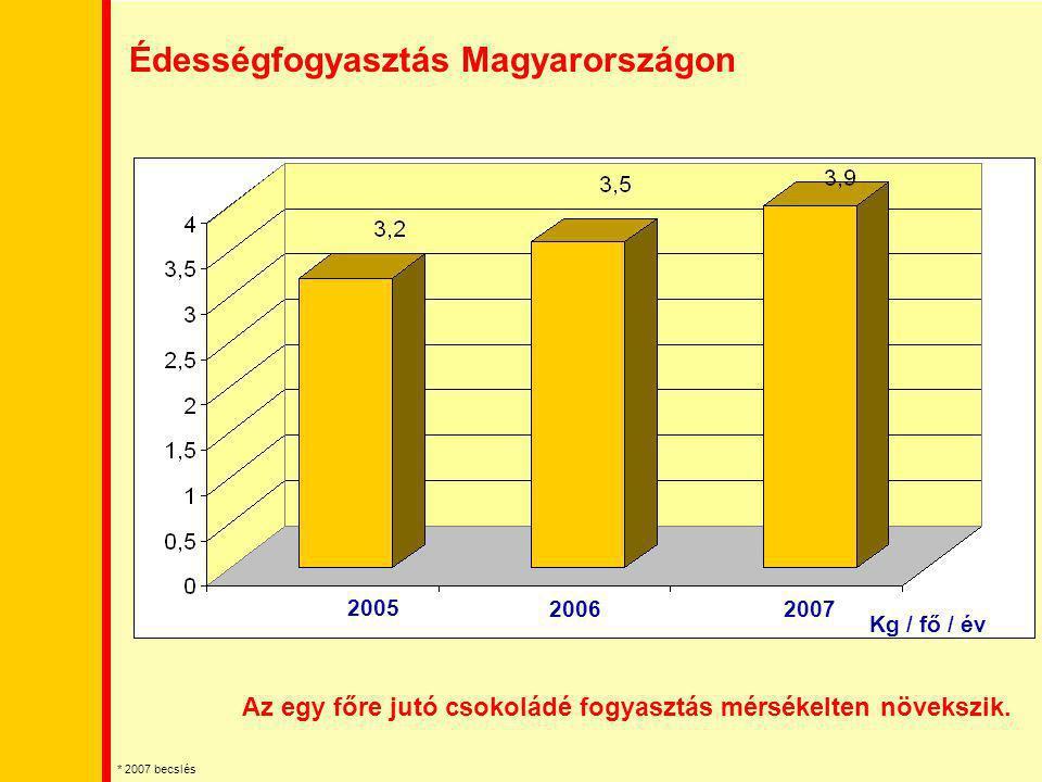 Édességfogyasztás Magyarországon Az egy főre jutó csokoládé fogyasztás mérsékelten növekszik. 2005 2006 2007 Kg / fő / év * 2007 becslés