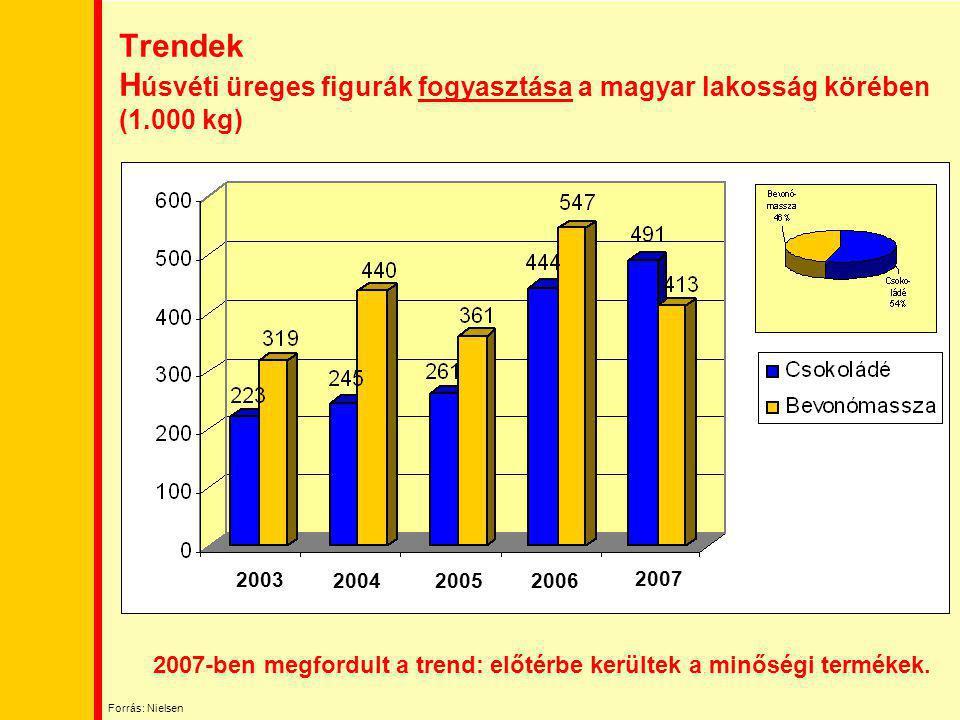 Trendek H úsvéti üreges figurák fogyasztása a magyar lakosság körében (1.000 kg) 2007-ben megfordult a trend: előtérbe kerültek a minőségi termékek. 2
