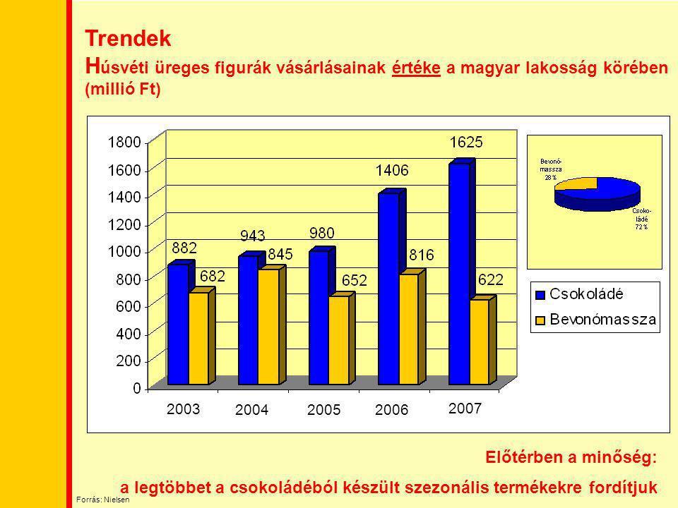 Trendek H úsvéti üreges figurák vásárlásainak értéke a magyar lakosság körében (millió Ft) 2003 2004 2007 20052006 Előtérben a minőség: a legtöbbet a