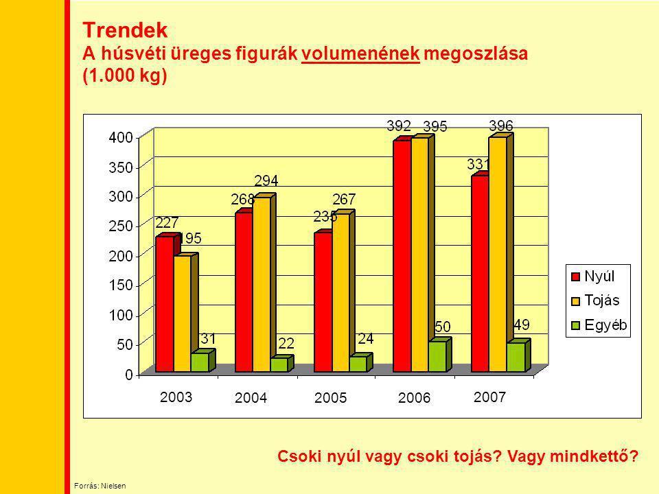 Trendek A húsvéti üreges figurák volumenének megoszlása (1.000 kg) 2003 2004 2007 20052006 Csoki nyúl vagy csoki tojás? Vagy mindkettő? Forrás: Nielse