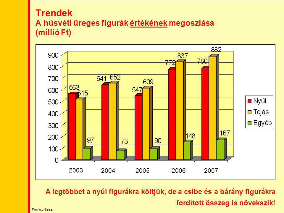 Trendek A húsvéti üreges figurák értékének megoszlása (millió Ft) 2003 2004 2007 20052006 A legtöbbet a nyúl figurákra költjük, de a csibe és a bárány