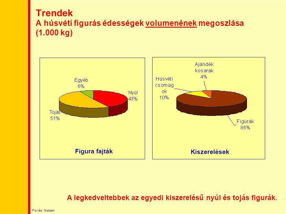 Trendek A húsvéti figurás édességek volumenének megoszlása (1.000 kg) Figura fajták Kiszerelések A legkedveltebbek az egyedi kiszerelésű nyúl és tojás