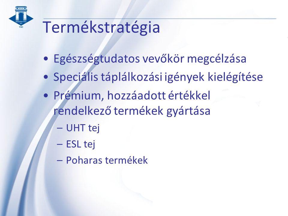 Termékstratégia Egészségtudatos vevőkör megcélzása Speciális táplálkozási igények kielégítése Prémium, hozzáadott értékkel rendelkező termékek gyártása –UHT tej –ESL tej –Poharas termékek