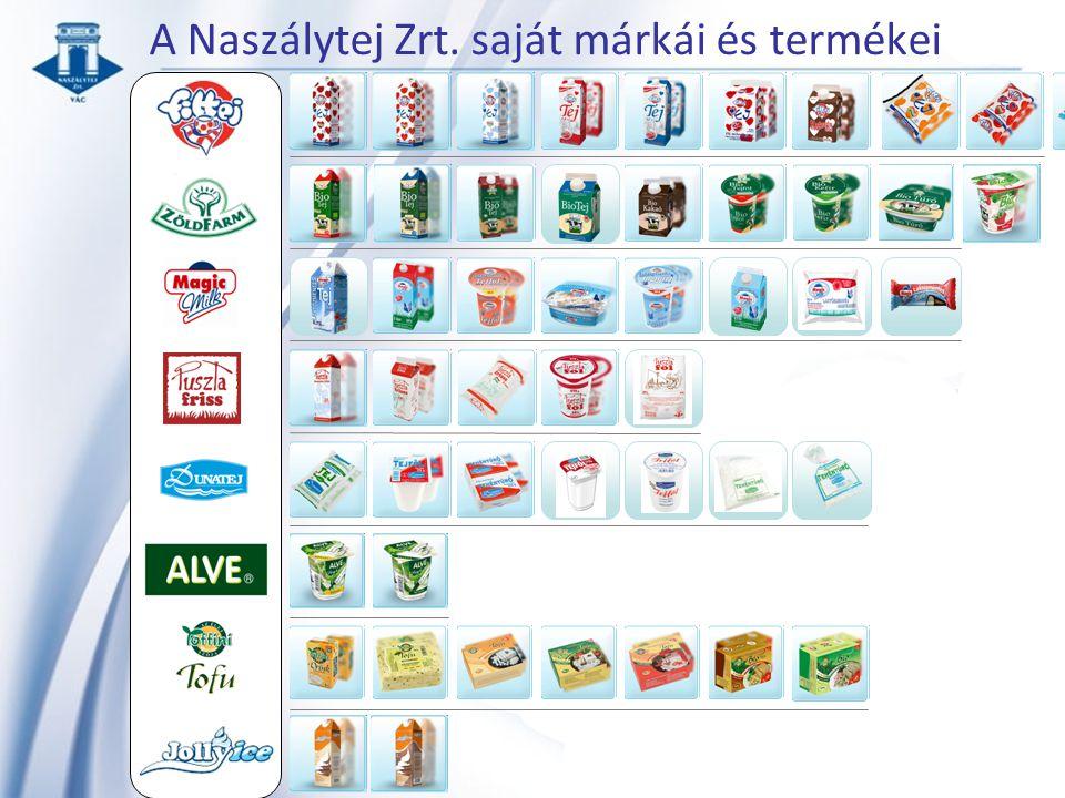 A Naszálytej Zrt. saját márkái és termékei