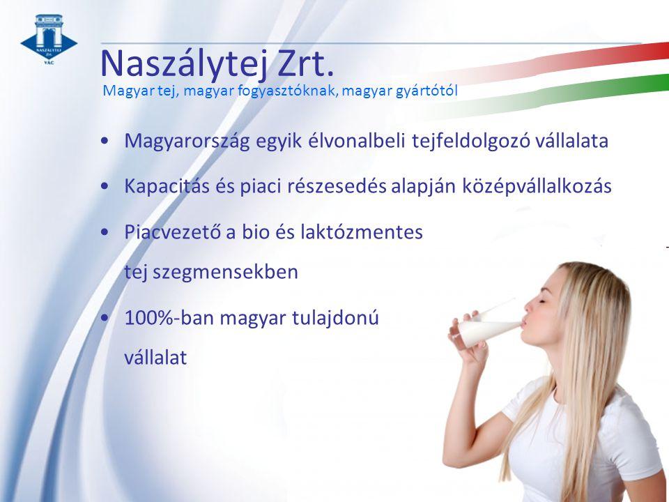 Naszálytej Zrt. Magyarország egyik élvonalbeli tejfeldolgozó vállalata Kapacitás és piaci részesedés alapján középvállalkozás Piacvezető a bio és lakt