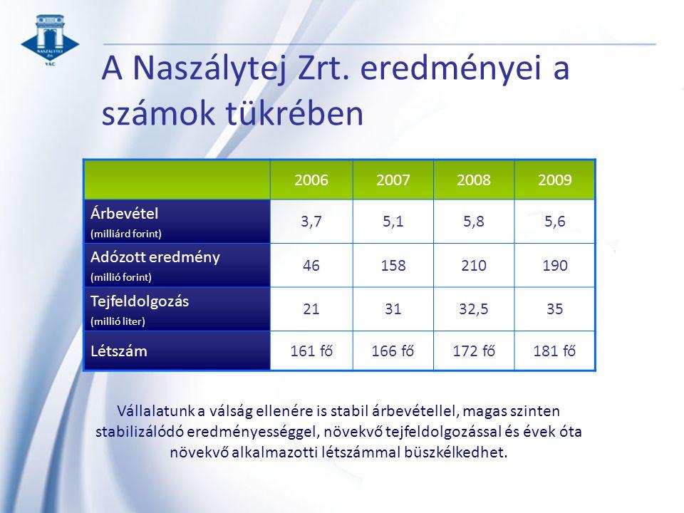 A Naszálytej Zrt. eredményei a számok tükrében 2006200720082009 Árbevétel (milliárd forint) 3,75,15,85,6 Adózott eredmény (millió forint) 46158210190