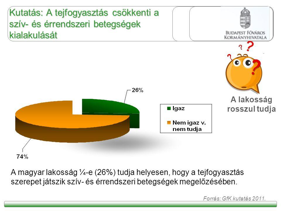 Kutatás: A tejfogyasztás csökkenti a szív- és érrendszeri betegségek kialakulását A magyar lakosság ¼-e (26%) tudja helyesen, hogy a tejfogyasztás sze