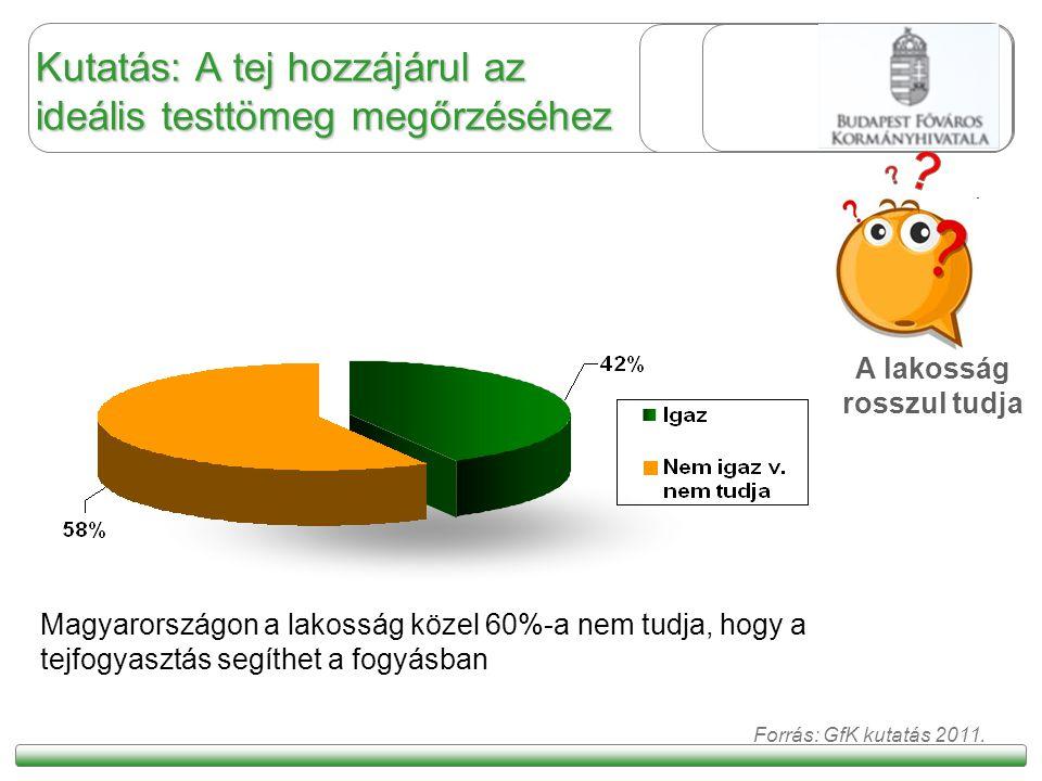 Kutatás: A tej hozzájárul az ideális testtömeg megőrzéséhez Magyarországon a lakosság közel 60%-a nem tudja, hogy a tejfogyasztás segíthet a fogyásban