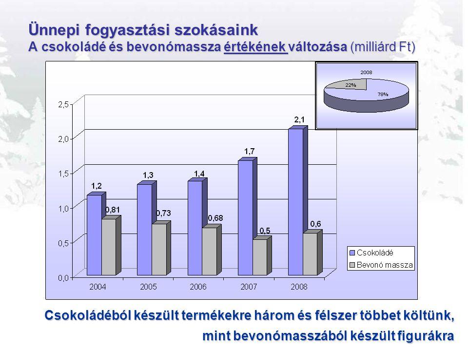 Ünnepi fogyasztási szokásaink A csokoládé és bevonómassza értékének változása (milliárd Ft) Csokoládéból készült termékekre három és félszer többet költünk, mint bevonómasszából készült figurákra