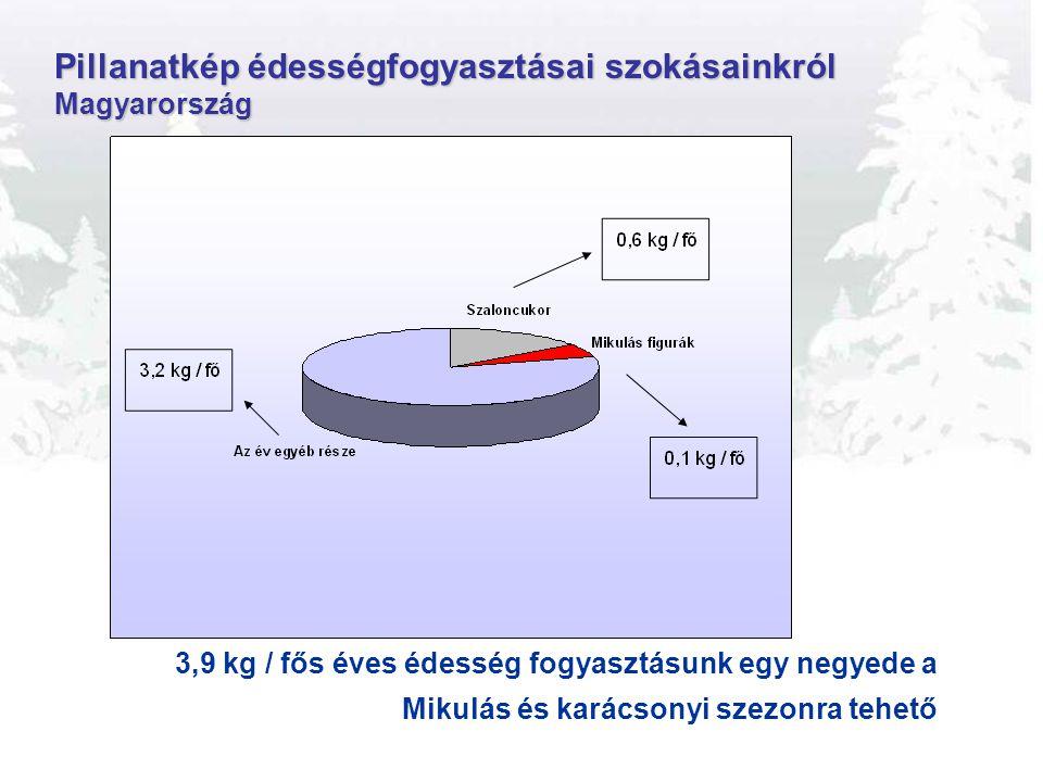 Pillanatkép édességfogyasztásai szokásainkról Magyarország 3,9 kg / fős éves édesség fogyasztásunk egy negyede a Mikulás és karácsonyi szezonra tehető