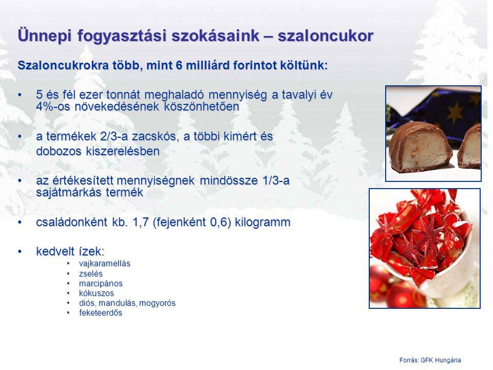 Ünnepi fogyasztási szokásaink – ünnepi édességek Ünnepi édességekre (943 tonna) 2,7 milliárd forintot költünk, ebből: csokoládé figurákra 1,8 milliárd forintotcsokoládé figurákra 1,8 milliárd forintot –1,6 milliárd forintot Mikulás figurákra, –100 millió forintot karácsonyfa dísz figurákra, –120 millió forintot egyéb csokoládé figurákra költünk klasszikus Mikulás csomagokra 370 millió forintotklasszikus Mikulás csomagokra 370 millió forintot ajándékzsákokra:ajándékzsákokra: –játékkal kiegészített csomagokra 222 millió forintot –adventi naptárakra 220 millió forintot –speciális csomagolásokra 65 millió forint 4-5 hét alatt4-5 hét alatt az éves csokoládé-figura forgalom feleaz éves csokoládé-figura forgalom fele Forrás: AC Nielsen
