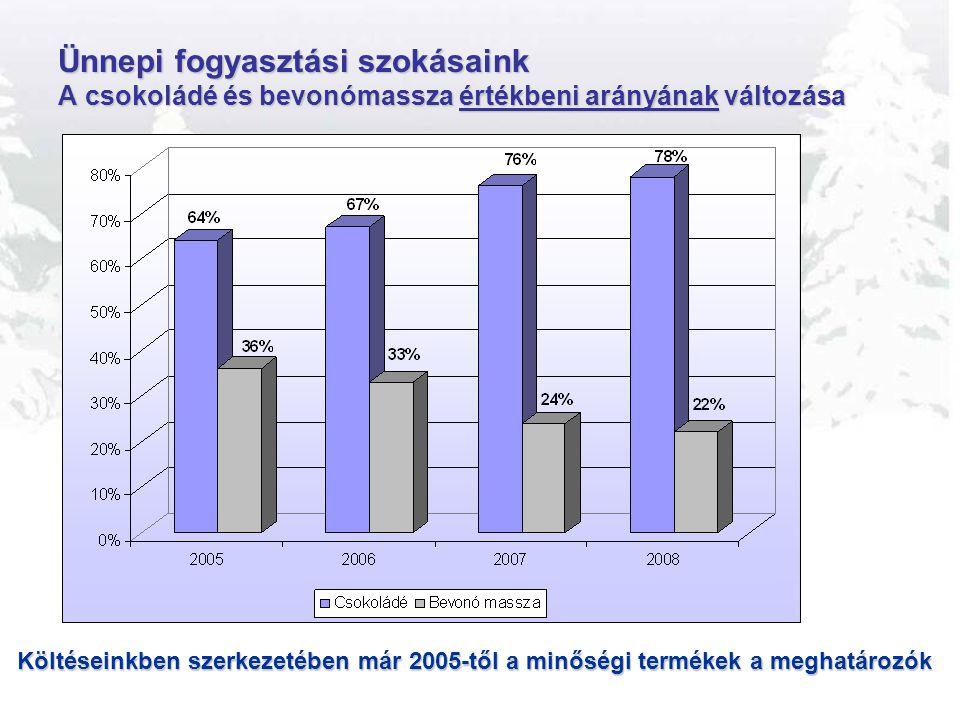 Ünnepi fogyasztási szokásaink A csokoládé és bevonómassza értékbeni arányának változása Költéseinkben szerkezetében már 2005-től a minőségi termékek a
