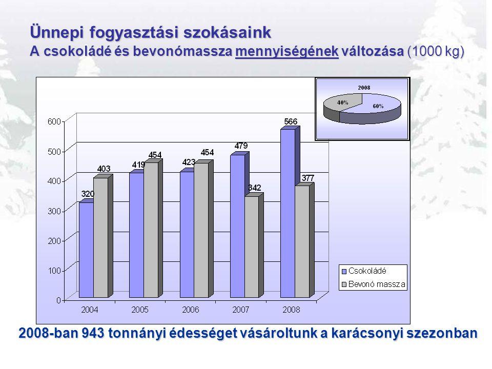 Ünnepi fogyasztási szokásaink A csokoládé és bevonómassza mennyiségének változása (1000 kg) 2008-ban 943 tonnányi édességet vásároltunk a karácsonyi s