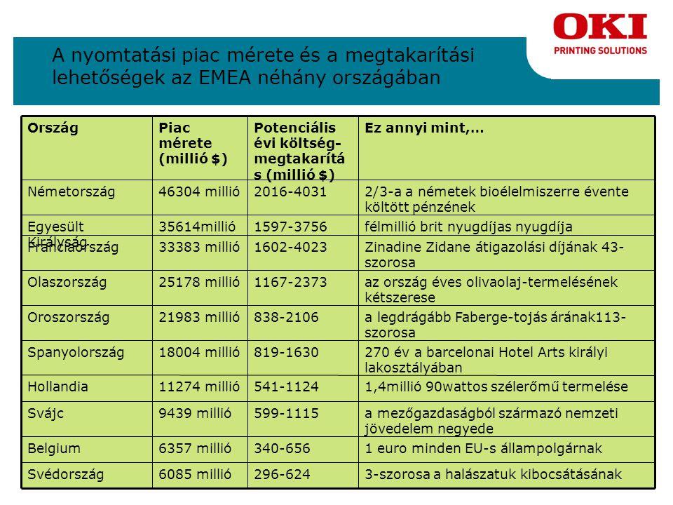 Teljes megtakarítás Magyarországon A legújabb nyomtatási technológia használatával és a kihelyezett nyomtatás csökkentésével a vállalatok akár 10 519 millió forinttal csökkenthetik a költségeiket A házon belüli nyomtatás ésszerűsítésével a vállalatok 6 562 millió forintés 20 744 millió forint közötti összeggel csökkenthetik a költségeiket A nyomtatási költségeken tehát összesen 17 080 millió forint és 31 263 millió forint közötti összeg megtakarítás lehetséges.