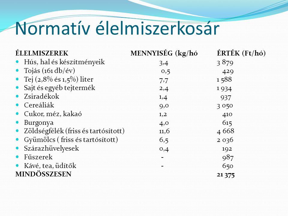 Normatív élelmiszerkosár ÉLELMISZEREKMENNYISÉG (kg/hóÉRTÉK (Ft/hó) Hús, hal és készítményeik3,43 879 Tojás (161 db/év) 0,5 429 Tej (2,8% és 1,5%) liter7,71 588 Sajt és egyéb tejtermék2,41 934 Zsiradékok1,4 937 Cereáliák9,03 050 Cukor, méz, kakaó1,2 410 Burgonya4,0 615 Zöldségfélék (friss és tartósított)11,64 668 Gyümölcs ( friss és tartósított)6,52 036 Szárazhüvelyesek0,4 192 Fűszerek - 987 Kávé, tea, üdítők - 650 MINDÖSSZESEN21 375