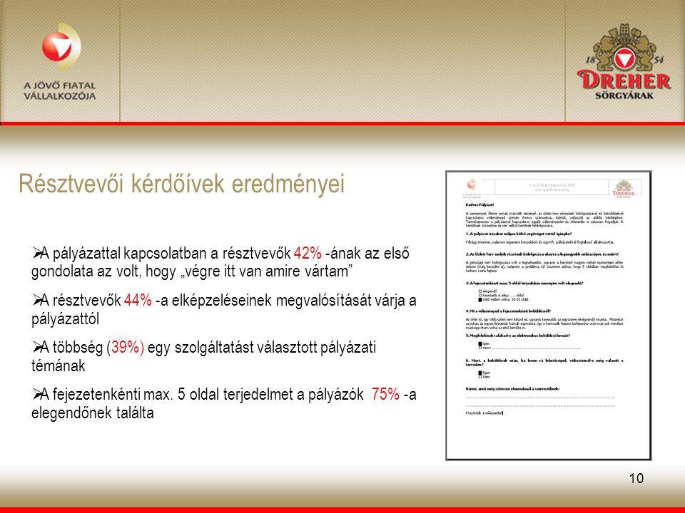 """10 Résztvevői kérdőívek eredményei  A pályázattal kapcsolatban a résztvevők 42% -ának az első gondolata az volt, hogy """"végre itt van amire vártam  A résztvevők 44% -a elképzeléseinek megvalósítását várja a pályázattól  A többség (39%) egy szolgáltatást választott pályázati témának  A fejezetenkénti max."""