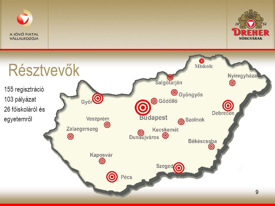 9 Résztvevők 155 regisztráció 103 pályázat 26 főiskoláról és egyetemről Miskolc