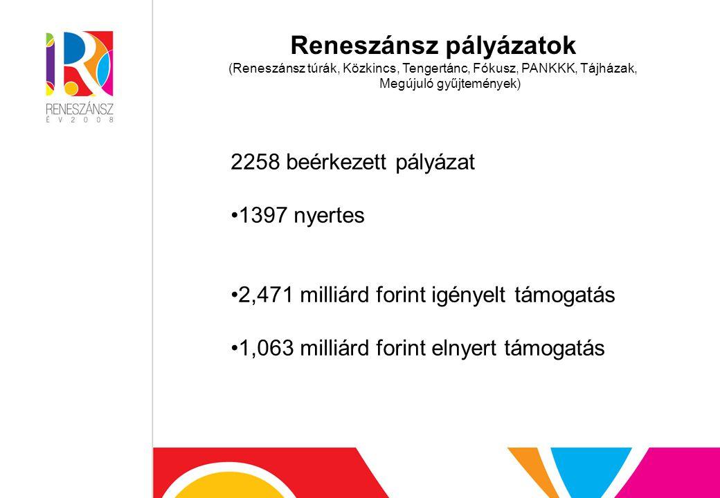 Reneszánsz pályázatok (Reneszánsz túrák, Közkincs, Tengertánc, Fókusz, PANKKK, Tájházak, Megújuló gyűjtemények) 2258 beérkezett pályázat 1397 nyertes 2,471 milliárd forint igényelt támogatás 1,063 milliárd forint elnyert támogatás