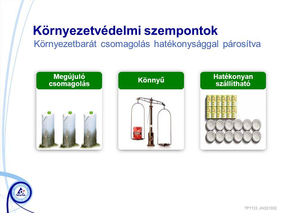 Környezetvédelmi szempontok TP1133, JH/201002 Környezetbarát csomagolás hatékonysággal párosítva Hatékonyan szállítható Megújuló csomagolás Könnyű