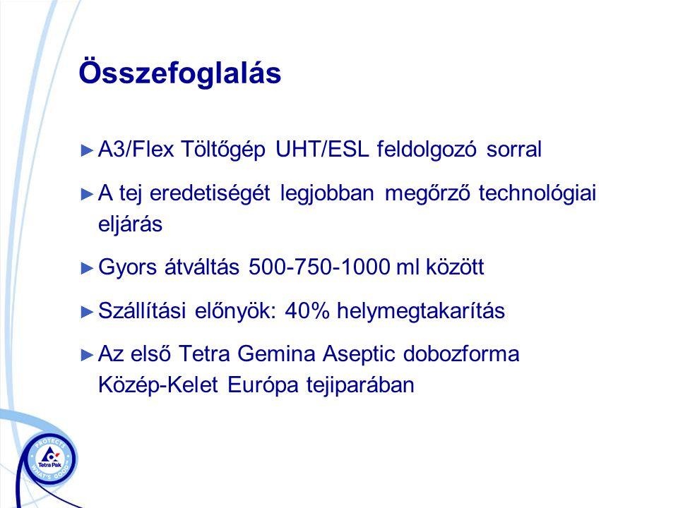 Összefoglalás ► A3/Flex Töltőgép UHT/ESL feldolgozó sorral ► A tej eredetiségét legjobban megőrző technológiai eljárás ► Gyors átváltás 500-750-1000 ml között ► Szállítási előnyök: 40% helymegtakarítás ► Az első Tetra Gemina Aseptic dobozforma Közép-Kelet Európa tejiparában