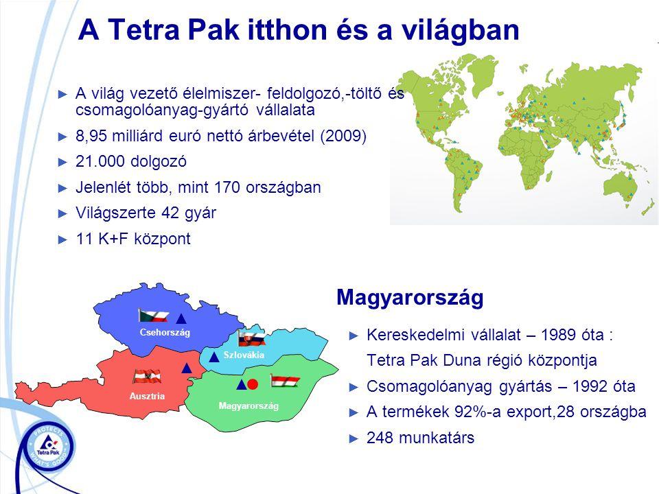 A Tetra Pak itthon és a világban ► Kereskedelmi vállalat – 1989 óta : Tetra Pak Duna régió központja ► Csomagolóanyag gyártás – 1992 óta ► A termékek 92%-a export,28 országba ► 248 munkatárs ► A világ vezető élelmiszer- feldolgozó,-töltő és csomagolóanyag-gyártó vállalata ► 8,95 milliárd euró nettó árbevétel (2009) ► 21.000 dolgozó ► Jelenlét több, mint 170 országban ► Világszerte 42 gyár ► 11 K+F központ Magyarország Szlovákia Csehország Ausztria Magyarország