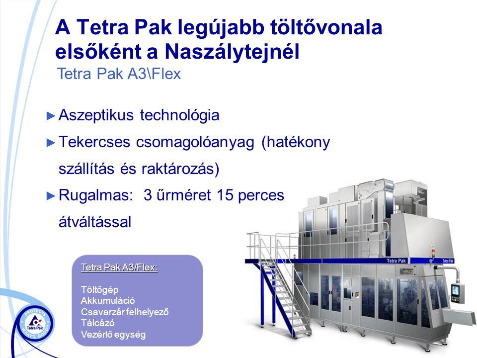 A Tetra Pak legújabb töltővonala elsőként a Naszálytejnél ► Aszeptikus technológia ► Tekercses csomagolóanyag (hatékony szállítás és raktározás) ► Rugalmas: 3 űrméret 15 perces átváltással Tetra Pak A3/Flex: Töltőgép Akkumuláció Csavarzár felhelyező Tálcázó Vezérlő egység Tetra Pak A3\Flex