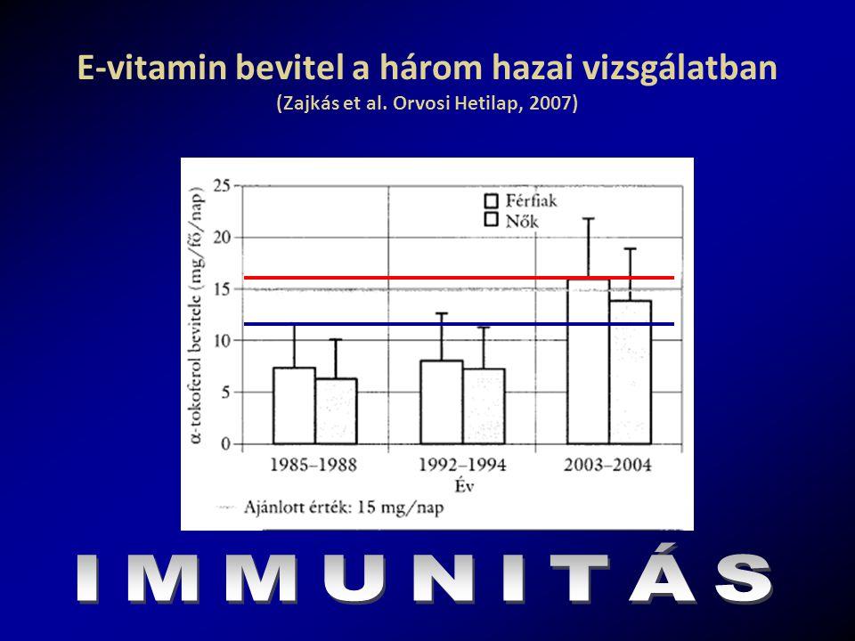 E-vitamin bevitel a három hazai vizsgálatban (Zajkás et al. Orvosi Hetilap, 2007)
