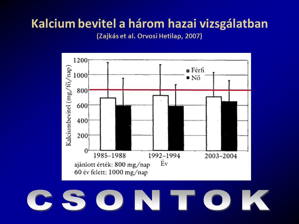 Kalcium bevitel a három hazai vizsgálatban (Zajkás et al. Orvosi Hetilap, 2007)