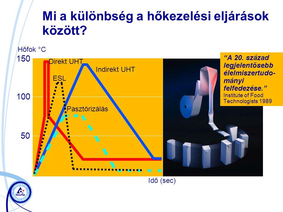 """Mi a különbség a hőkezelési eljárások között? Hőfok °C 150 100 50 Pasztörizálás Indirekt UHT Direkt UHT Idő (sec) """"A 20. század legjelentősebb élelmis"""