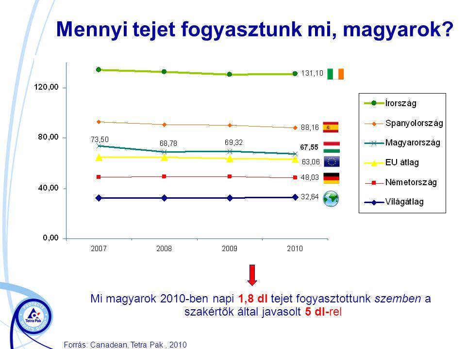 Mennyi tejet fogyasztunk mi, magyarok? Forrás: Canadean, Tetra Pak, 2010 Mi magyarok 2010-ben napi 1,8 dl tejet fogyasztottunk szemben a szakértők ált