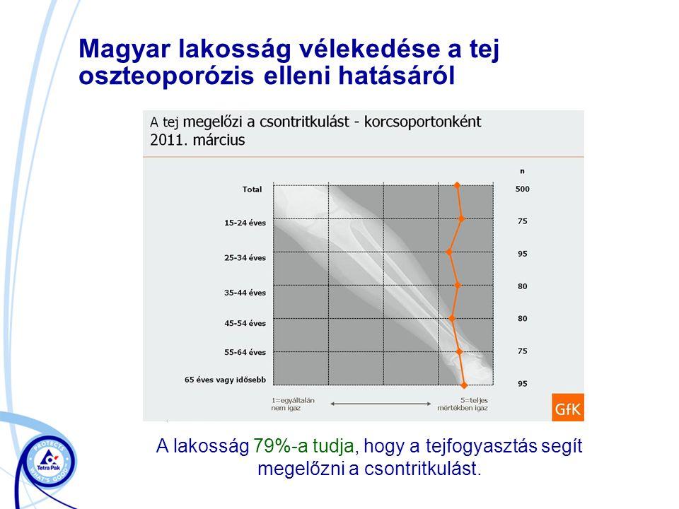 Magyar lakosság vélekedése a tej oszteoporózis elleni hatásáról A lakosság 79%-a tudja, hogy a tejfogyasztás segít megelőzni a csontritkulást.