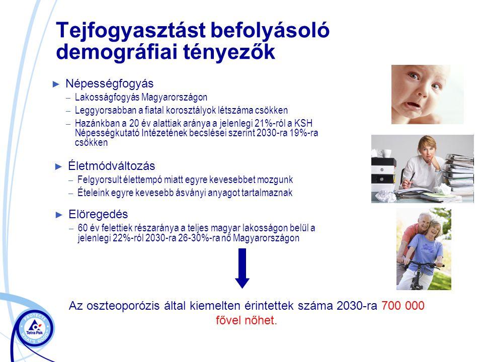 Tejfogyasztást befolyásoló demográfiai tényezők ► Népességfogyás – Lakosságfogyás Magyarországon – Leggyorsabban a fiatal korosztályok létszáma csökke