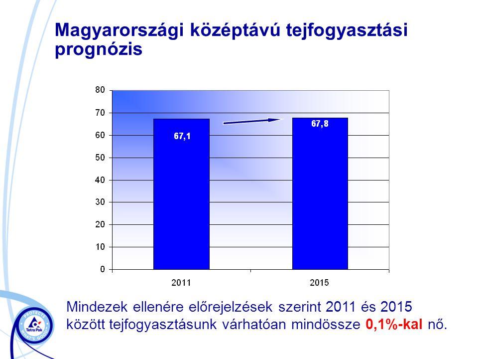 Magyarországi középtávú tejfogyasztási prognózis Mindezek ellenére előrejelzések szerint 2011 és 2015 között tejfogyasztásunk várhatóan mindössze 0,1%