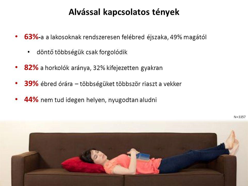 Alvással kapcsolatos tények 63% -a a lakosoknak rendszeresen felébred éjszaka, 49% magától döntő többségük csak forgolódik 82% a horkolók aránya, 32% kifejezetten gyakran 39% ébred órára – többségüket többször riaszt a vekker 44% nem tud idegen helyen, nyugodtan aludni N=3357